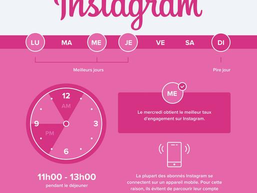 Quel jour et quelle heure publier sur les réseaux sociaux?