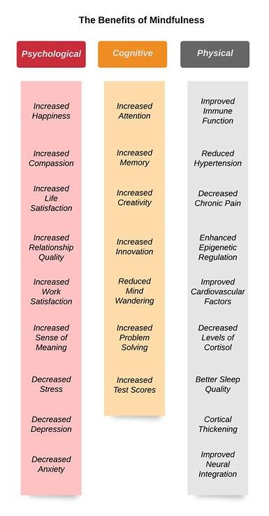 Mindfulness-benefits.jpg