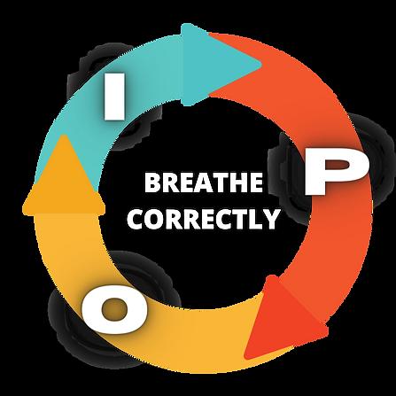 RCC IPS Breathing