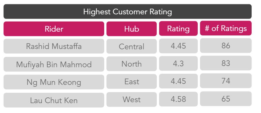 Customer Rating.PNG