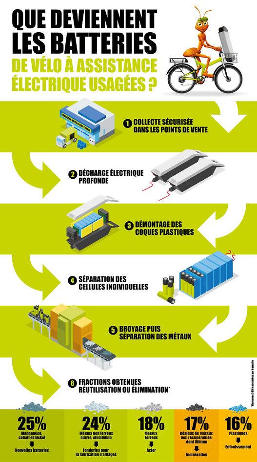 Infographie_recyclage-des-VAE-570x1024.j