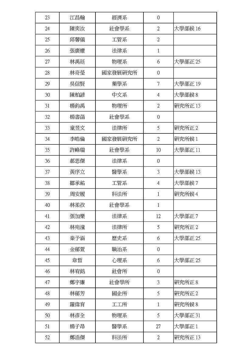 20201224學生代表當選公告)_頁面_2.jpg