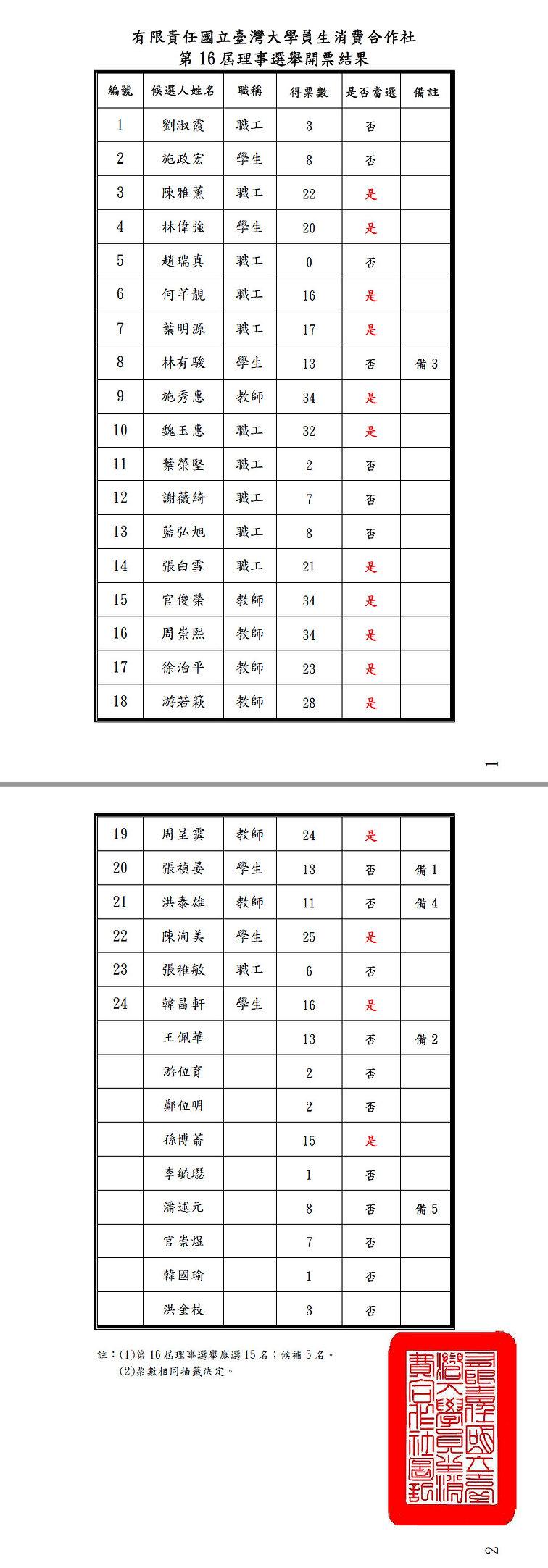 16th理事開票2.jpg