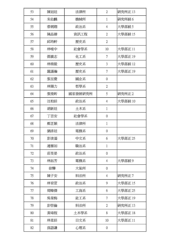 20201224學生代表當選公告)_頁面_3.jpg