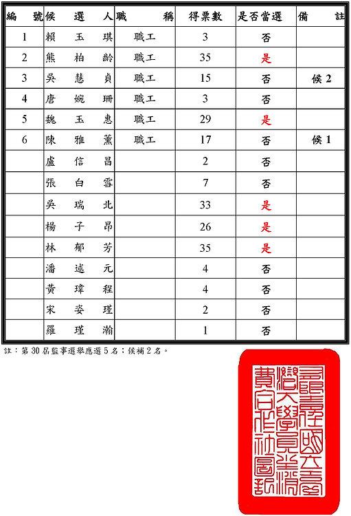 210409監事開票結果(公告).jpg