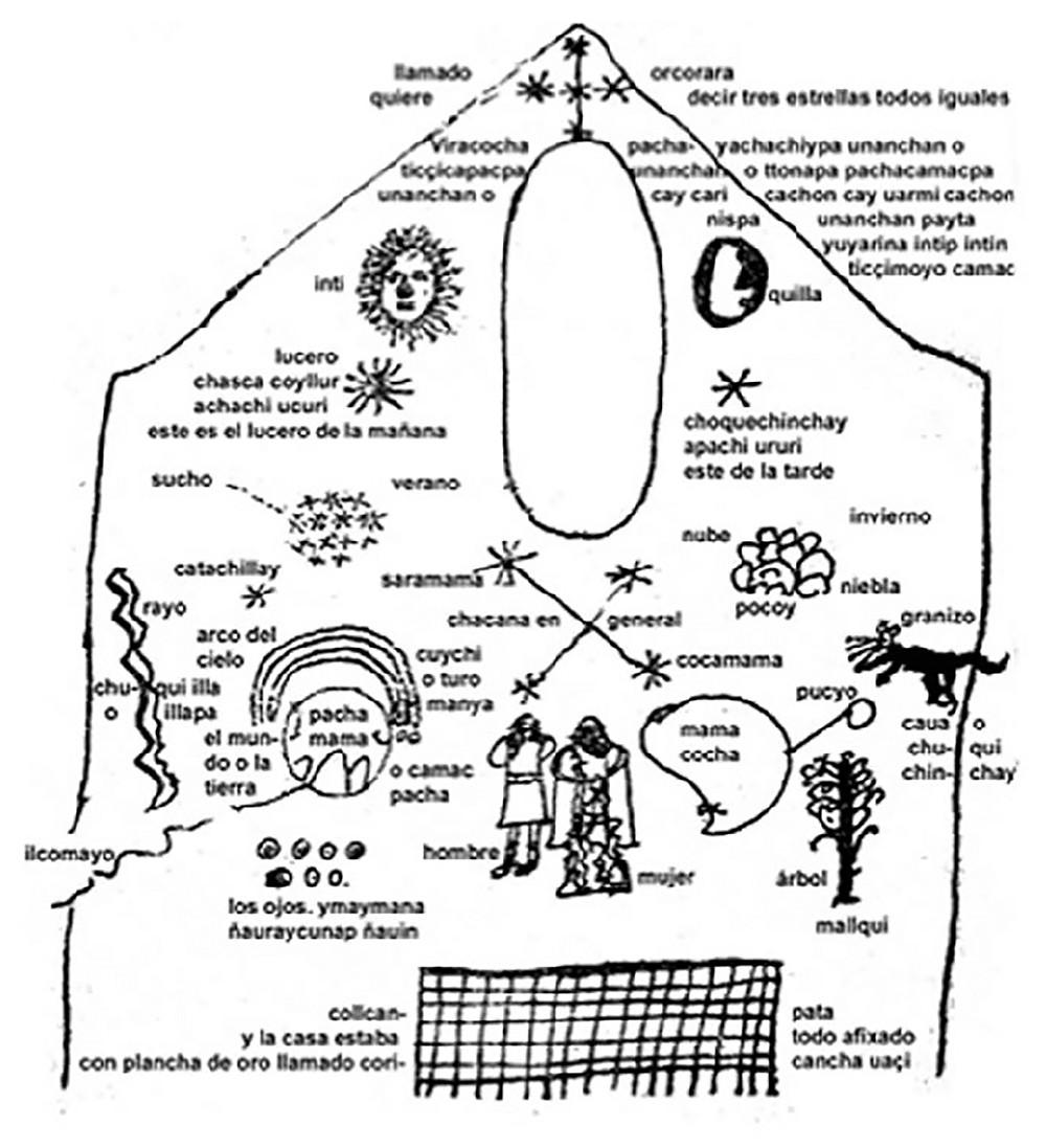 Космология инков. Зарисовка с золотой пластины из храма солнца в Кориканча. Juan de Santa Cruz Pachacuti Yamqui Salcamayhua, 1613.