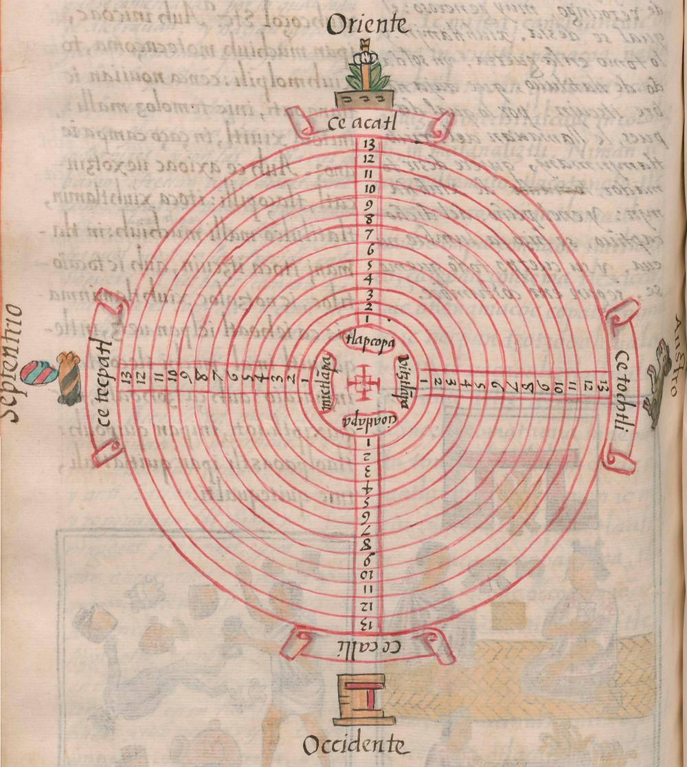 Фрагмент Флорентийского кодекса (том 2, стр. 500). Бернардино де Саагун, 1547-1577 гг. Коллекция Biblioteca Medicea Laurenziana, Firenze.