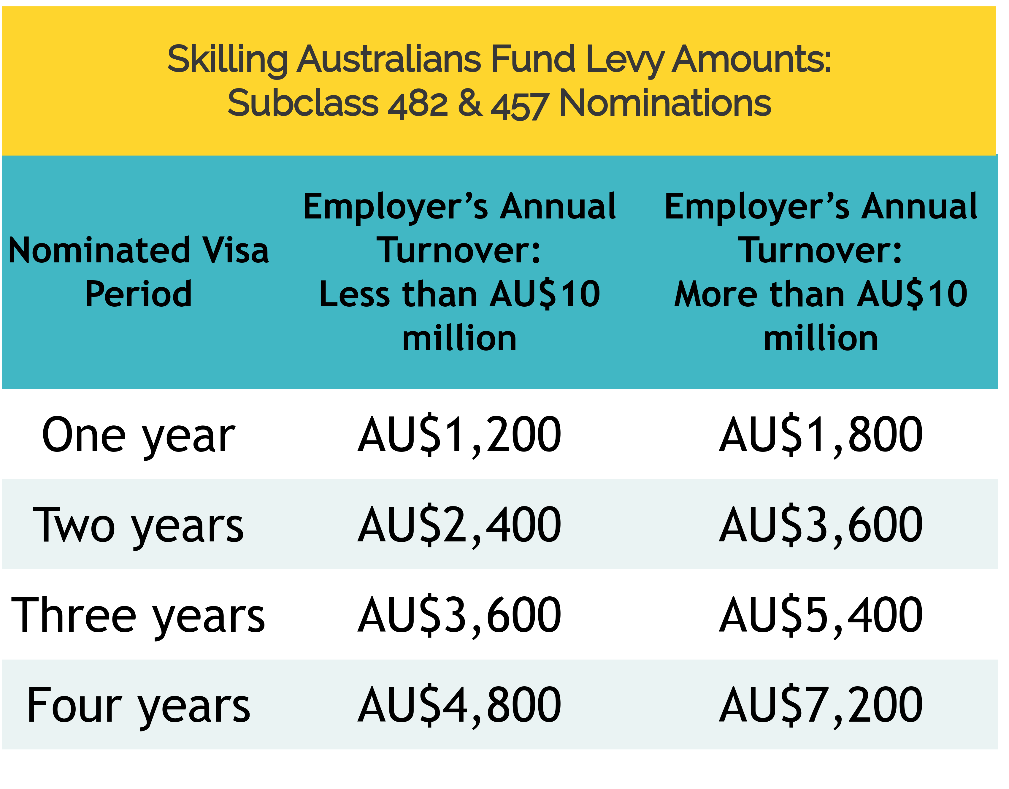 SKILLING AUSTRALIANS FUND (SAF) LEVY FOR 482 AND 457 VISAS