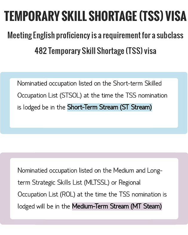 English language requirements for a subclass 482 TSS visa