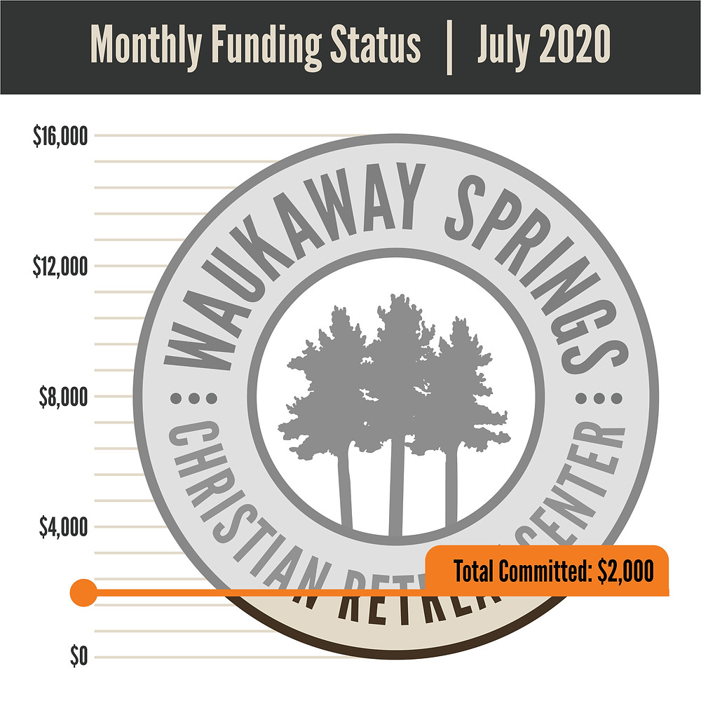 Monthly Funding Status as of the end of July 2020