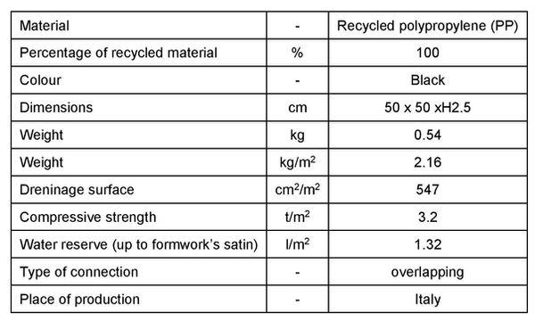 Geoplast-Drainroof-H-25-English-Technica