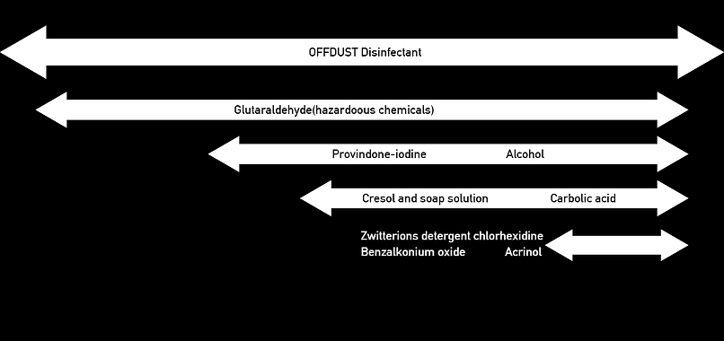 offdust natural disinfectan works