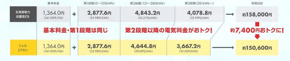 シェル電気(Sプラン)
