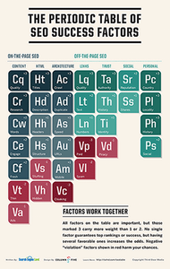 SearchEngineLand-Periodic-Table-of-SEO-2013-condensed-sidebar.png