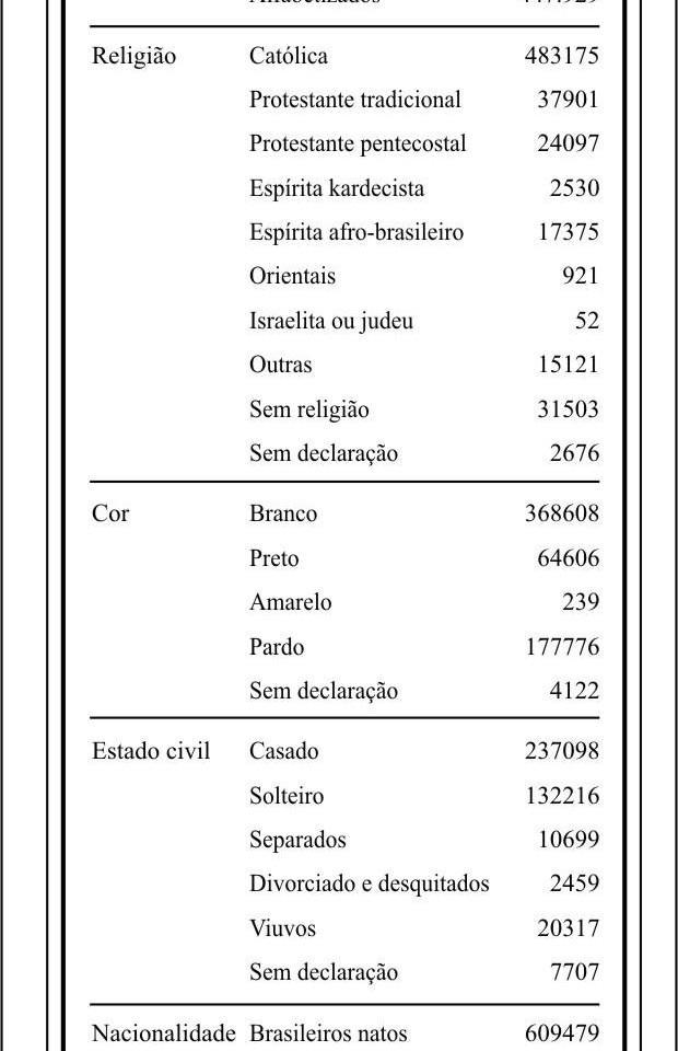 DADOS CENSITÁRIOS - 1980