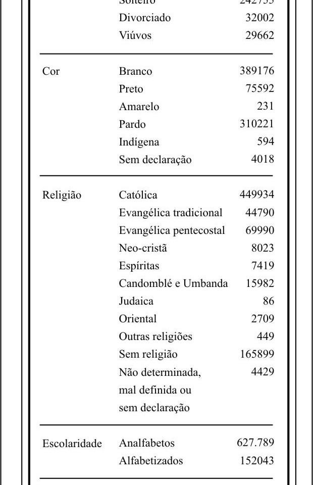 DADOS CENSITÁRIOS - 1991