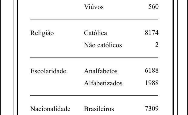 DADOS CENSITÁRIOS - 1872