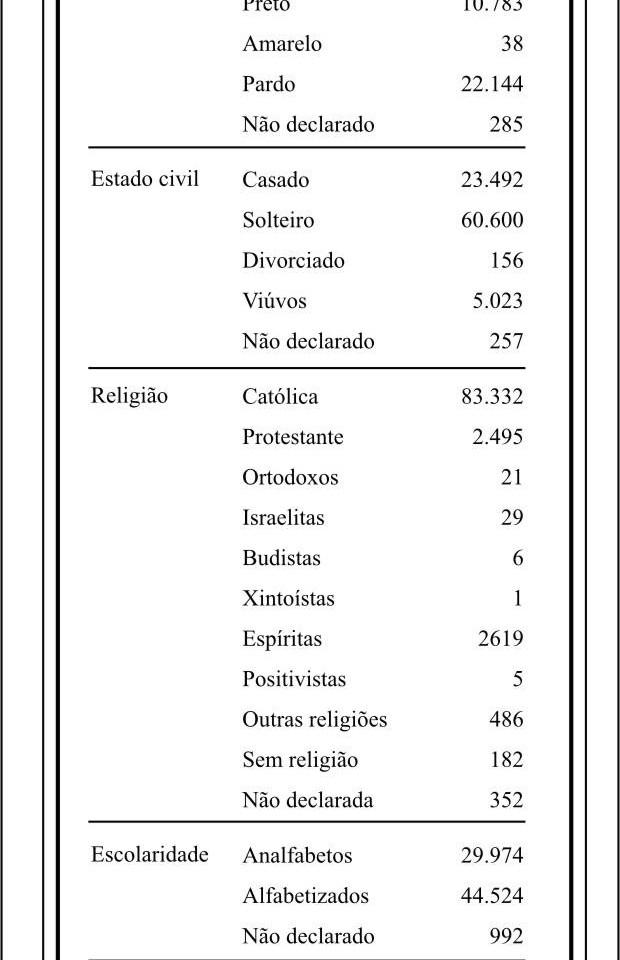 DADOS CENSITÁRIOS - 1940