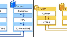 How to Enable RPC over HTTP in Outlook 2016