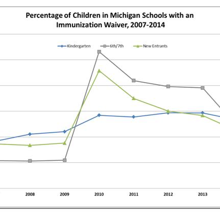 Vaccine Waiver Rates in Michigan: Misleading Public Opinion