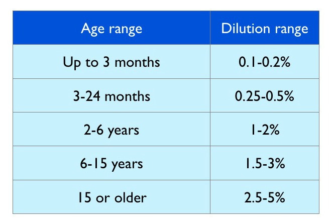 Children Essential oil dilution chart