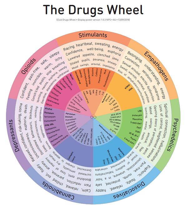 DrugsWheel.png