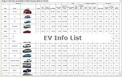 Ev info list picture.png