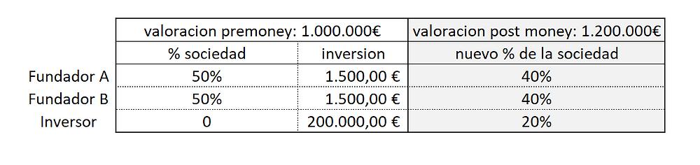 ejemplo de dilucion tras financiacion de BA