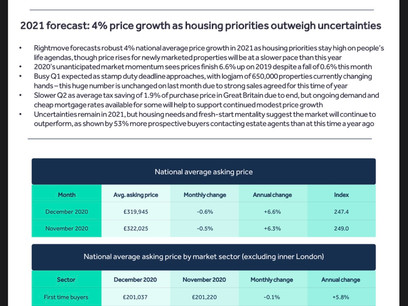 Rigjtmove House Price Index December 2020