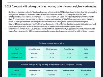 Rigjtmove House Price Index December 2020