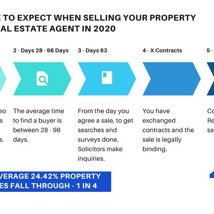 How long does it take to sell a Wirral Property?