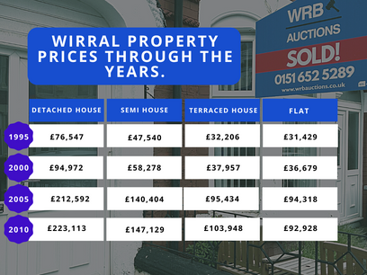 Wirral Property Prices 1995 - 2020.