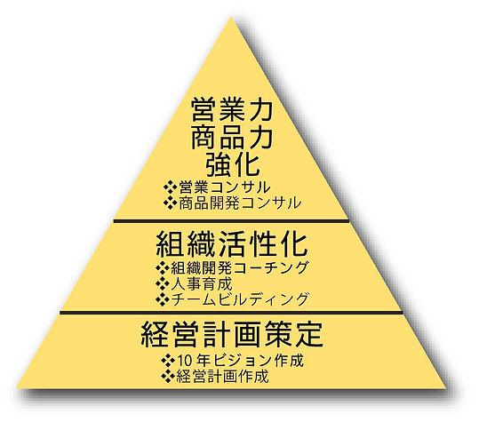 業務案内図
