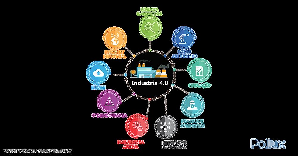 9 pilares da indústria 4.0