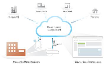 Diagrama de funcionamento da solução em nuvem cisco meraki