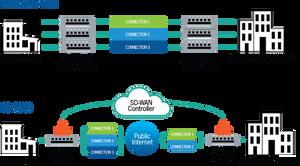 Comparação entre redes SD-WAN e a tradicional