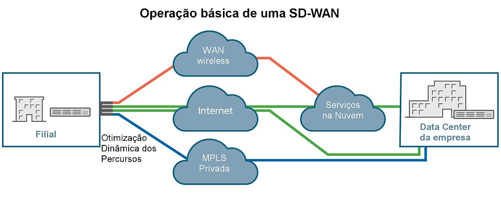 diagrama de operação básica de uma SD-WAN