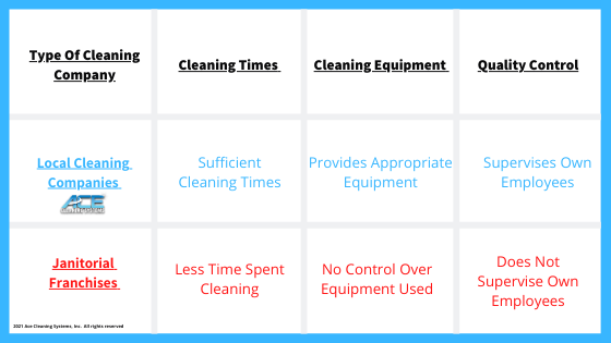 A Chart that illustrates why you should not hire a commercial cleaning franchise