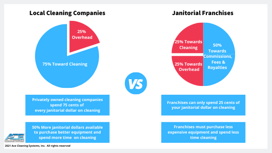 A chart showing how janitorial franchises spend tpward cleaning