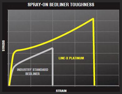 truck bedliner chart