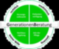 Die 4 Bereiche der Generationenbertung