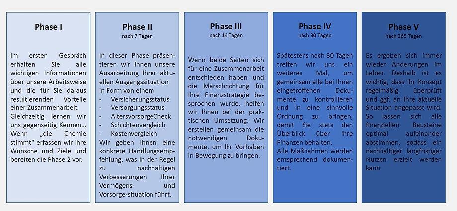 Beratungsablauf der böhlein finanzmangement GmbH