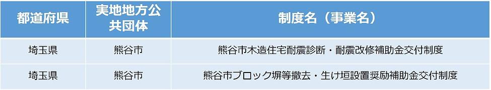リフォーム補助金制度熊谷市