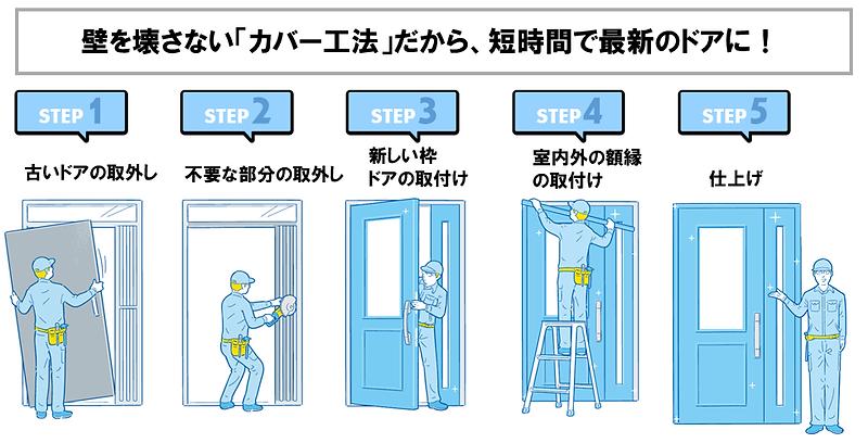 壁を壊さないカバー工法だから、短時間で最新のドアにリフォーム.png