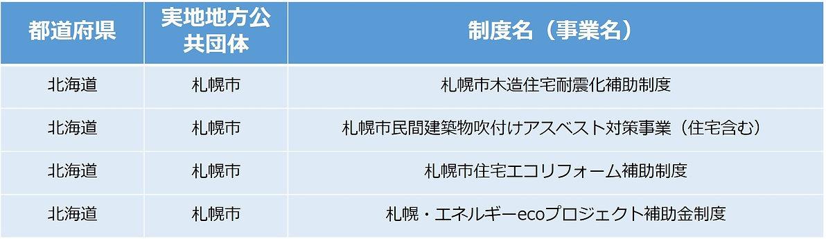 札幌市リフォーム補助金制度
