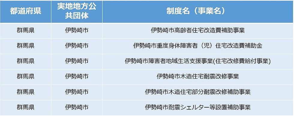 リフォーム伊勢崎市補助金制度