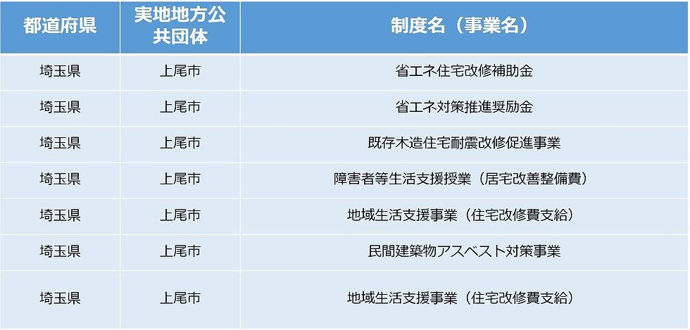 上尾市リフォーム補助金制度