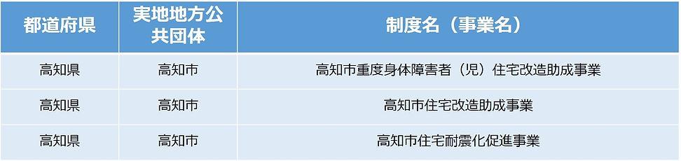 リフォーム補助金制度高知市