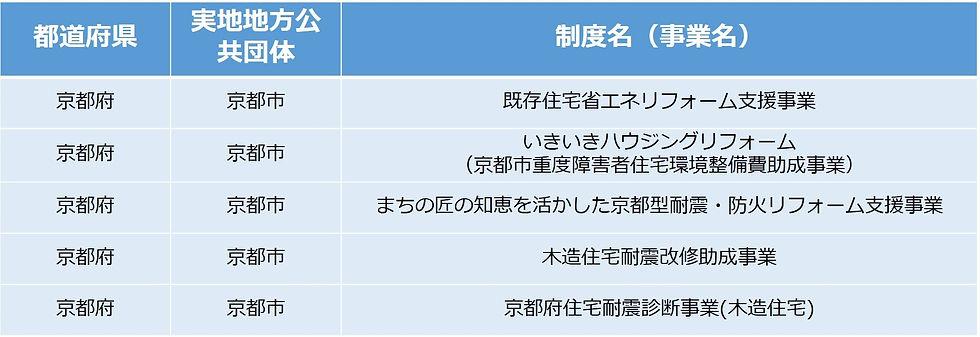 リフォーム補助金制度京都市