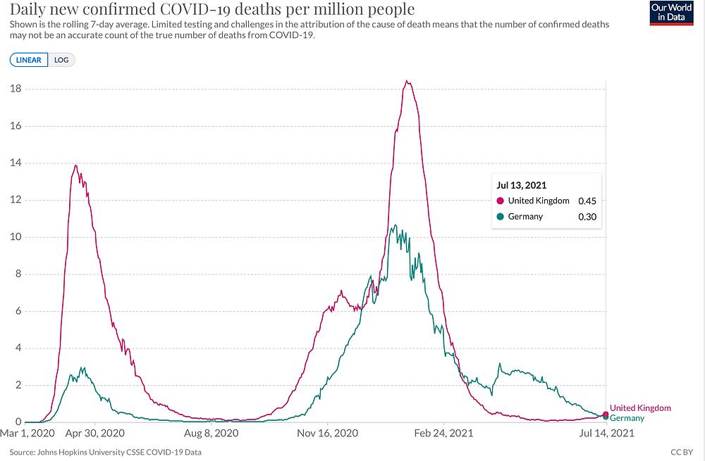 JHU Ourworldindata, Todesfaelle pro 1 Million Menschen, UK, D 13.7.21